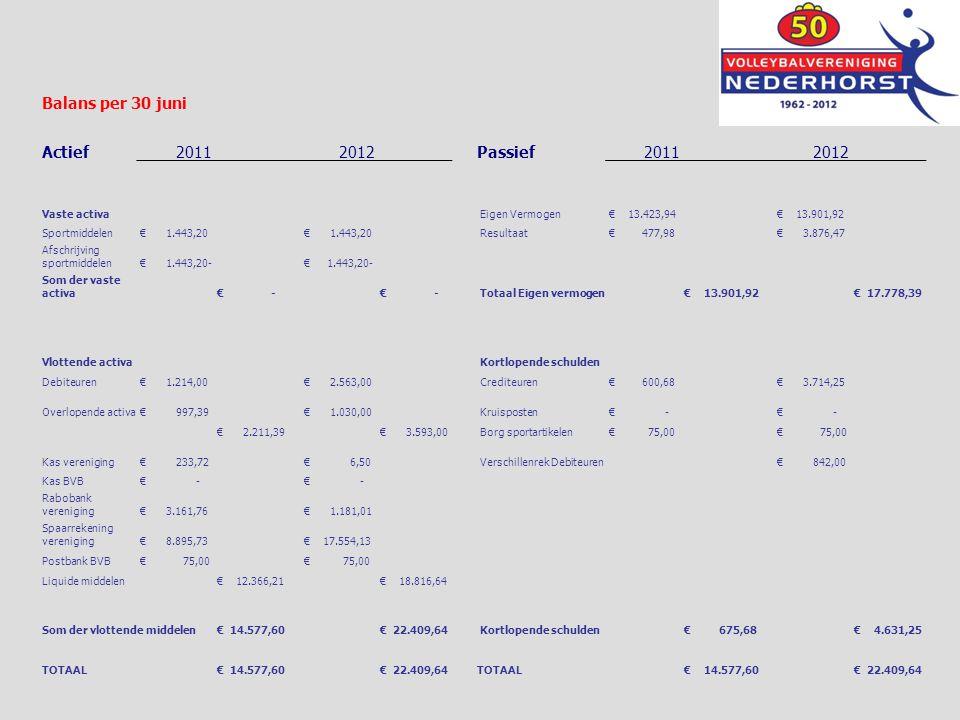 Balans per 30 juni Actief2011 2012 Passief2011 2012 Vaste activa Eigen Vermogen € 13.423,94 € 13.901,92 Sportmiddelen € 1.443,20 Resultaat € 477,98 €