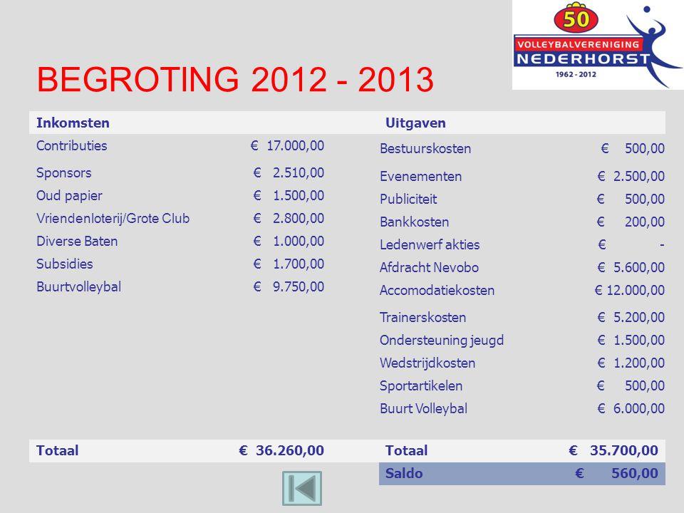 BEGROTING 2012 - 2013 InkomstenUitgaven Contributies€ 17.000,00 Bestuurskosten € 500,00 Sponsors € 2.510,00 Evenementen€ 2.500,00 Oud papier € 1.500,0