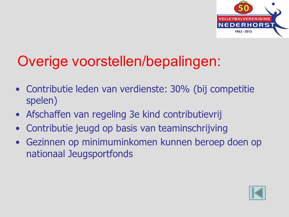Overige voorstellen/bepalingen: Contributie leden van verdienste: 30% (bij competitie spelen) Afschaffen van regeling 3e kind contributievrij Contribu