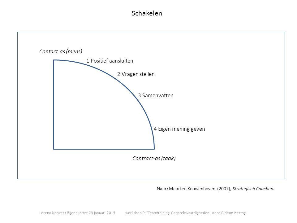 Schakelen Contract-as (taak) Contact-as (mens) 1 Positief aansluiten 2 Vragen stellen 3 Samenvatten 4 Eigen mening geven Naar: Maarten Kouwenhoven (20