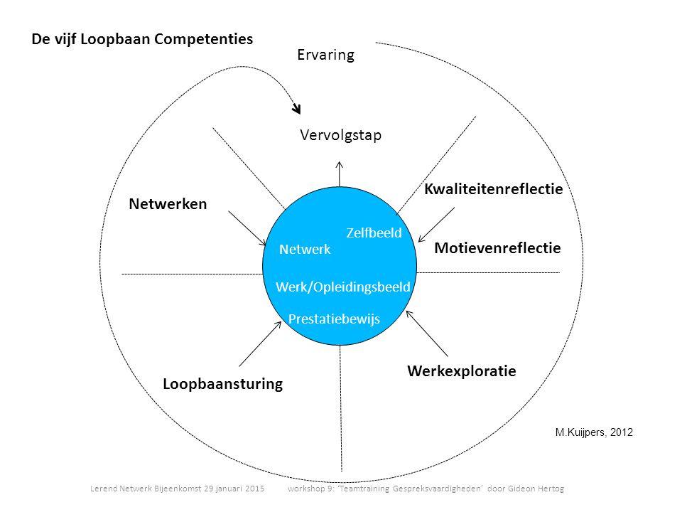 Zelfbeeld Werk/Opleidingsbeeld Prestatiebewijs Netwerk Ervaring Vervolgstap Kwaliteitenreflectie Motievenreflectie Werkexploratie Loopbaansturing Netw