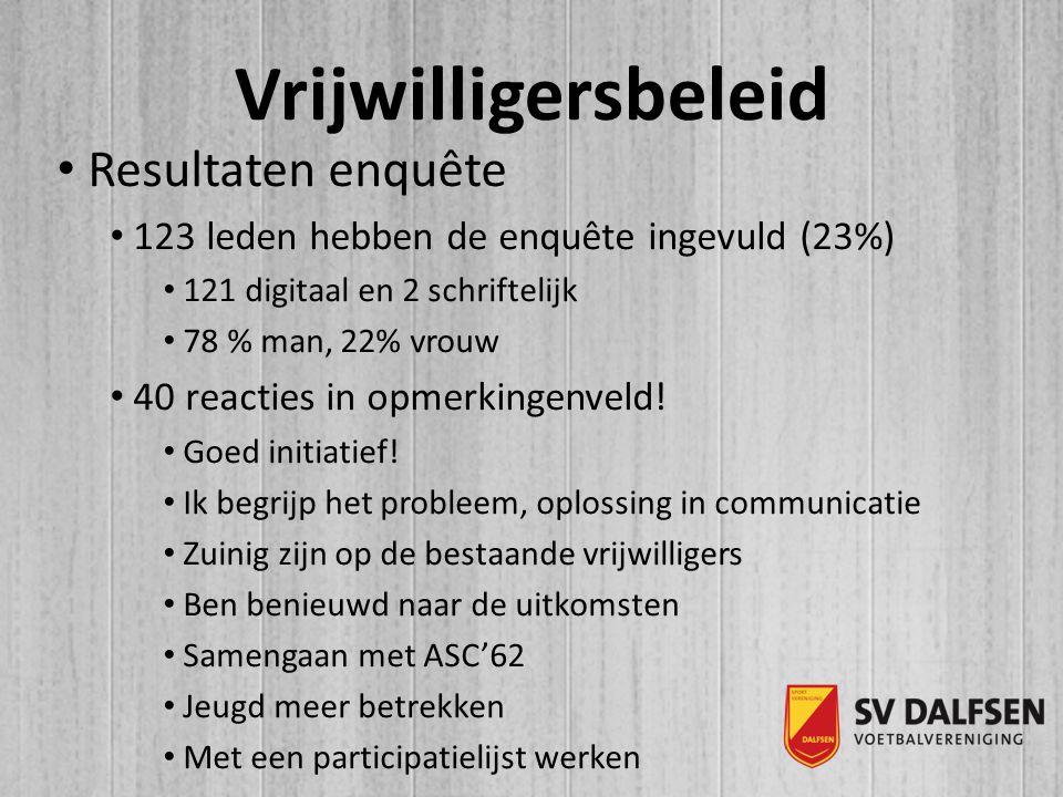 Vrijwilligersbeleid Resultaten enquête 123 leden hebben de enquête ingevuld (23%) 121 digitaal en 2 schriftelijk 78 % man, 22% vrouw 40 reacties in opmerkingenveld.