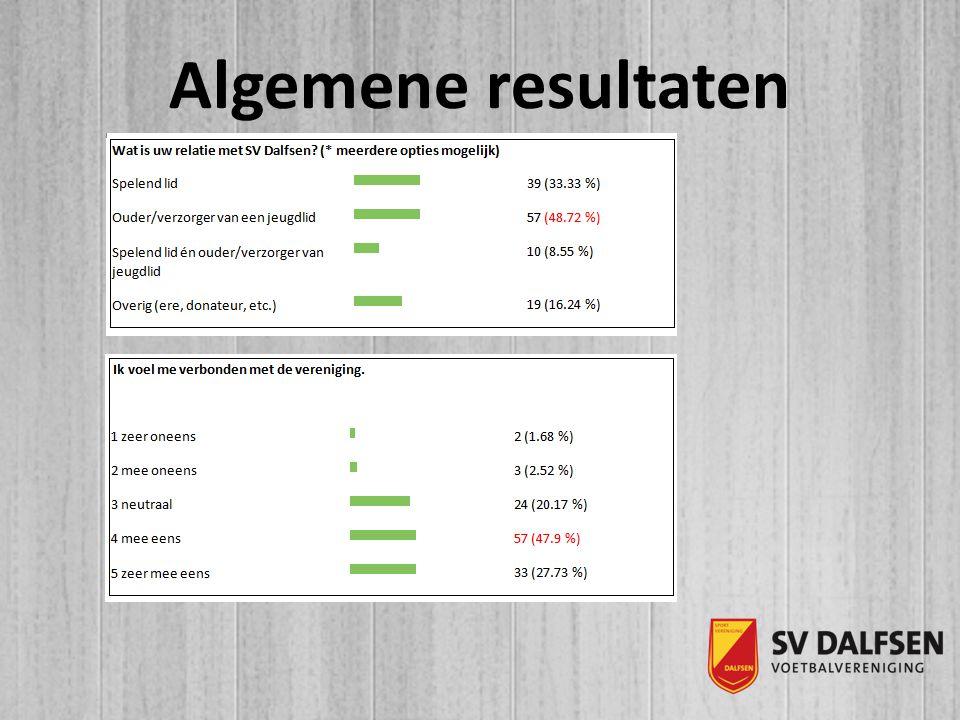 Algemene resultaten