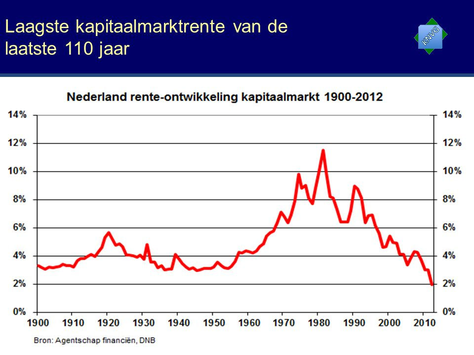 Laagste kapitaalmarktrente van de laatste 110 jaar 11