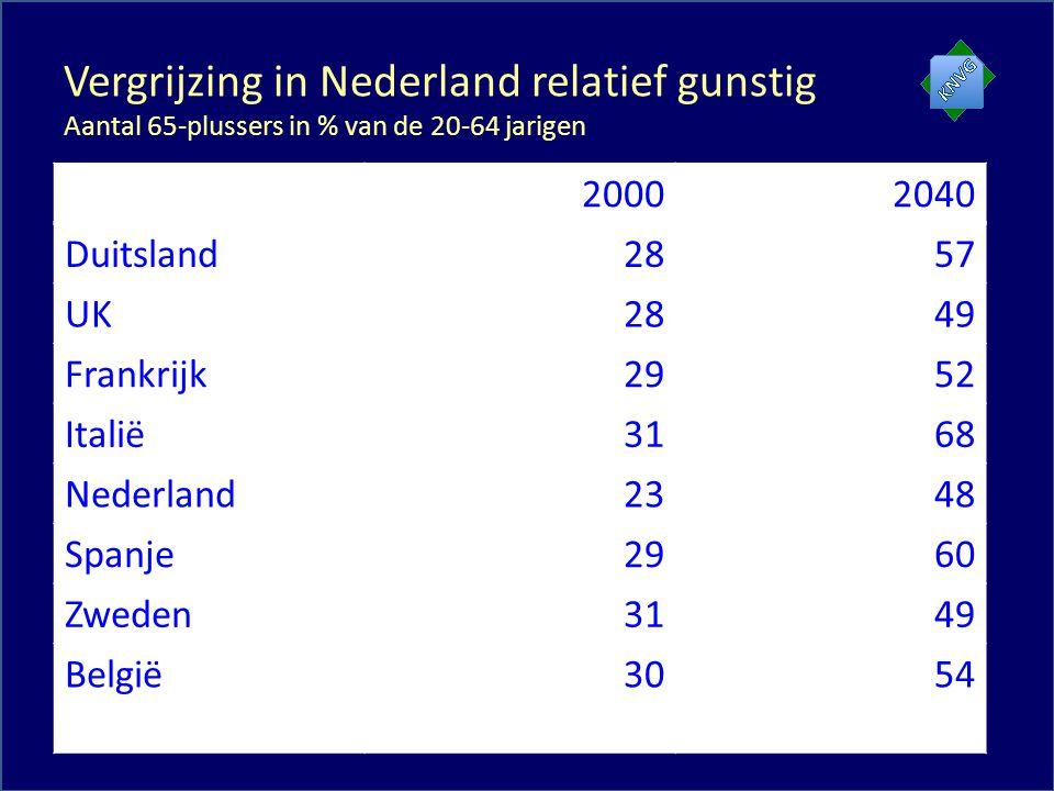 Vergrijzing in Nederland relatief gunstig Aantal 65-plussers in % van de 20-64 jarigen 20002040 Duitsland2857 UK2849 Frankrijk2952 Italië3168 Nederland2348 Spanje2960 Zweden3149 België3054