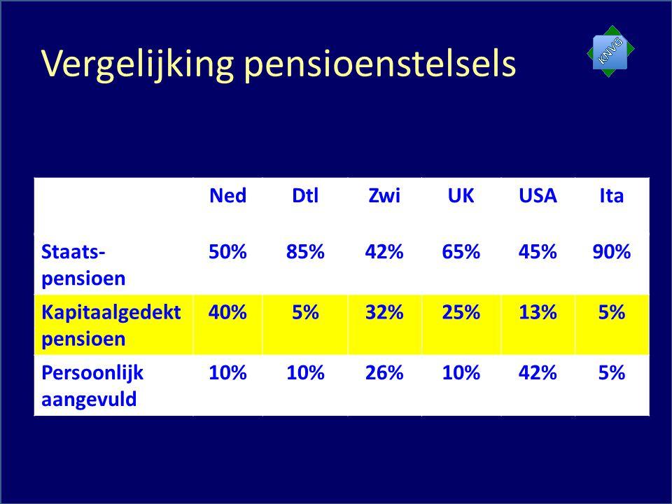 Vergelijking pensioenstelsels NedDtlZwiUKUSAIta Staats- pensioen 50%85%42%65%45%90% Kapitaalgedekt pensioen 40%5%32%25%13%5% Persoonlijk aangevuld 10% 26%10%42%5%
