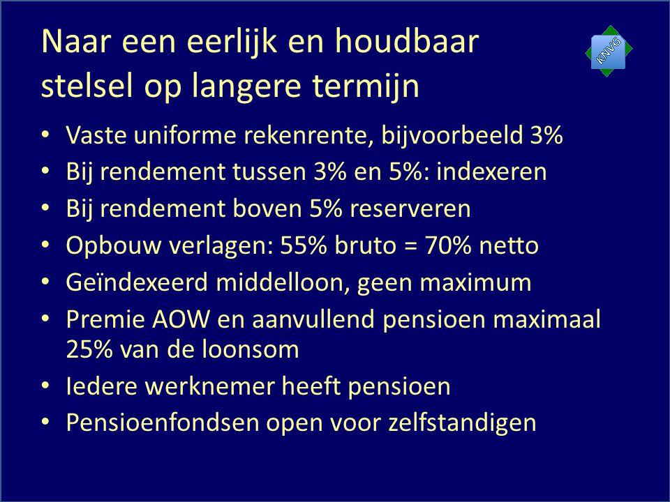 Naar een eerlijk en houdbaar stelsel op langere termijn Vaste uniforme rekenrente, bijvoorbeeld 3% Bij rendement tussen 3% en 5%: indexeren Bij rendement boven 5% reserveren Opbouw verlagen: 55% bruto = 70% netto Geïndexeerd middelloon, geen maximum Premie AOW en aanvullend pensioen maximaal 25% van de loonsom Iedere werknemer heeft pensioen Pensioenfondsen open voor zelfstandigen