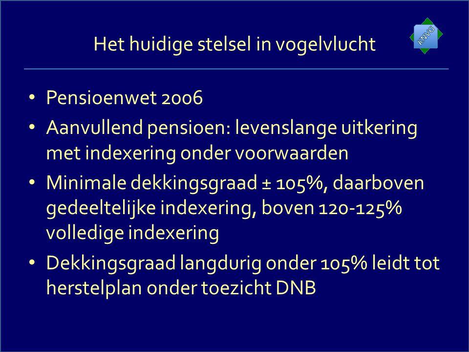 Het huidige stelsel in vogelvlucht Pensioenwet 2006 Aanvullend pensioen: levenslange uitkering met indexering onder voorwaarden Minimale dekkingsgraad ± 105%, daarboven gedeeltelijke indexering, boven 120-125% volledige indexering Dekkingsgraad langdurig onder 105% leidt tot herstelplan onder toezicht DNB