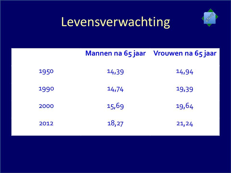 Levensverwachting Mannen na 65 jaarVrouwen na 65 jaar 195014,3914,94 199014,7419,39 200015,6919,64 201218,2721,24