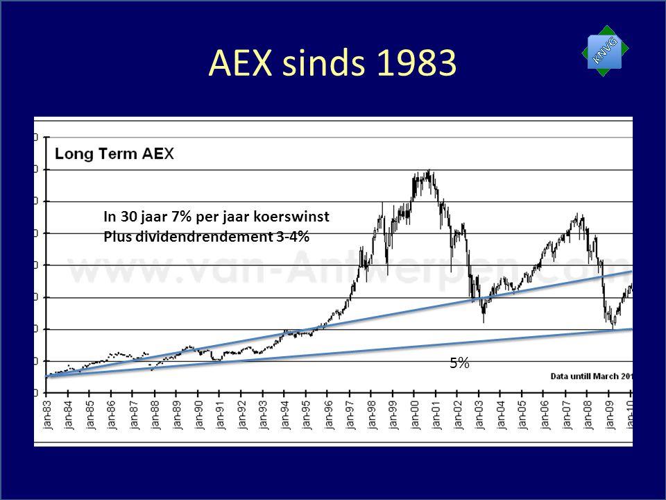 AEX sinds 1983 In 30 jaar 7% per jaar koerswinst Plus dividendrendement 3-4% 5%