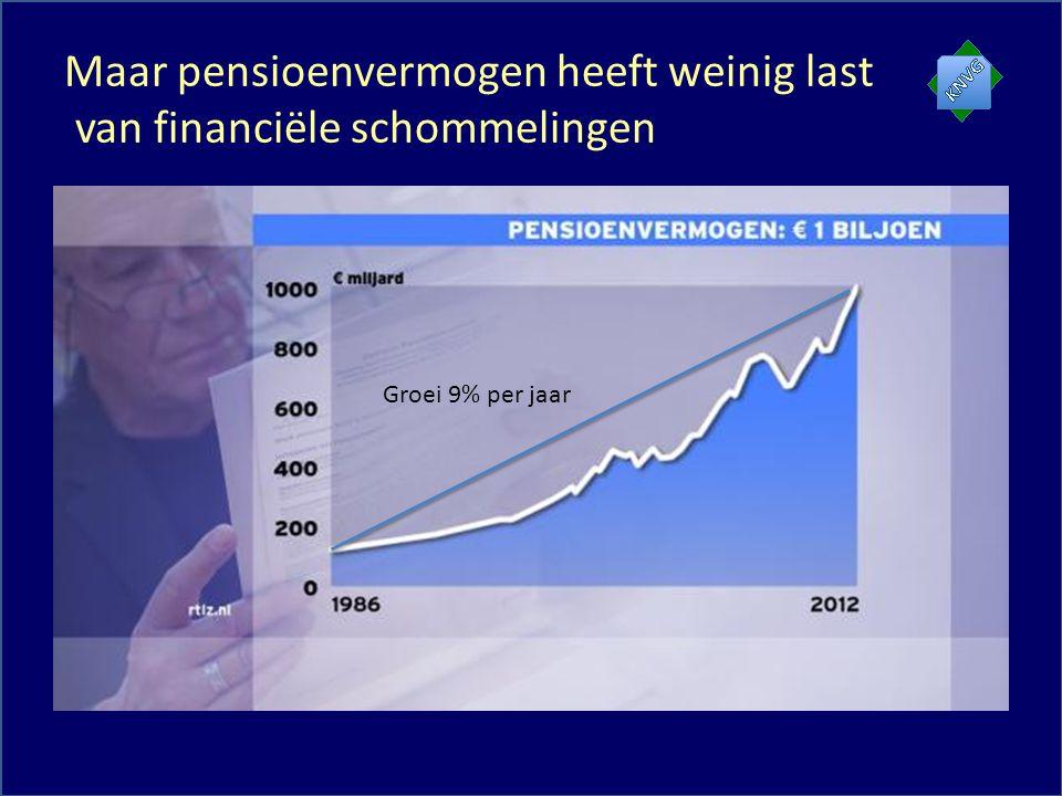 Maar pensioenvermogen heeft weinig last van financiële schommelingen Groei 9% per jaar