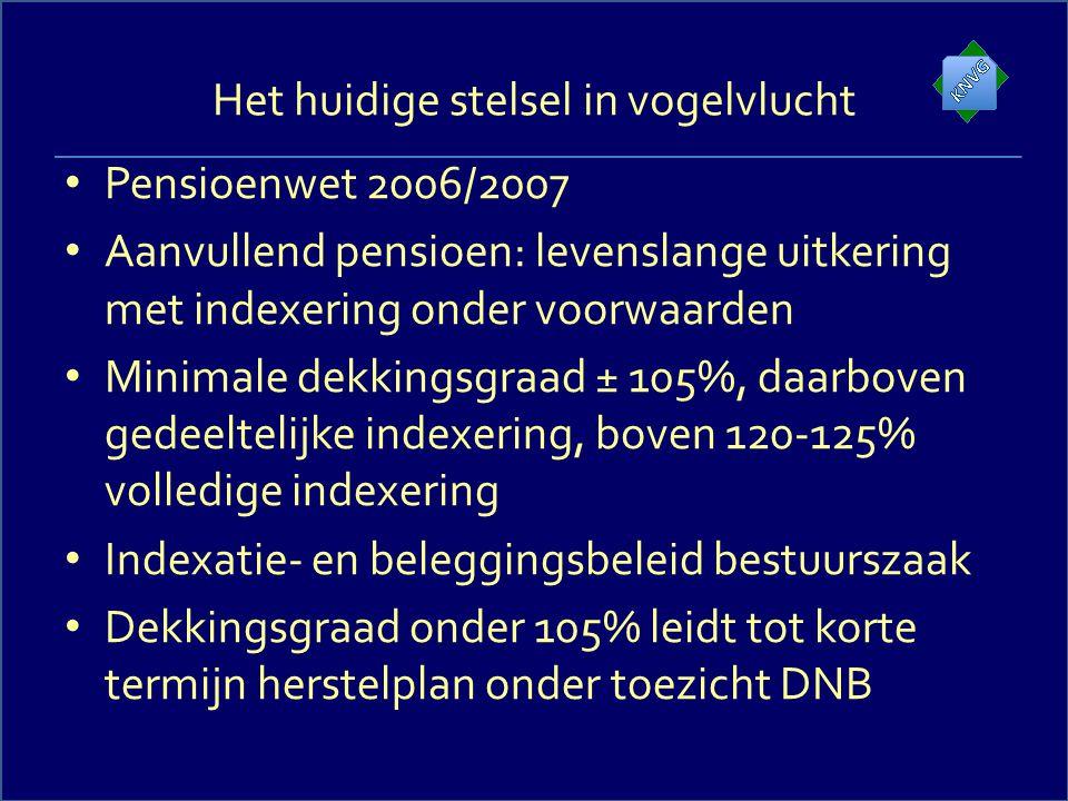 Het huidige stelsel in vogelvlucht Pensioenwet 2006/2007 Aanvullend pensioen: levenslange uitkering met indexering onder voorwaarden Minimale dekkings