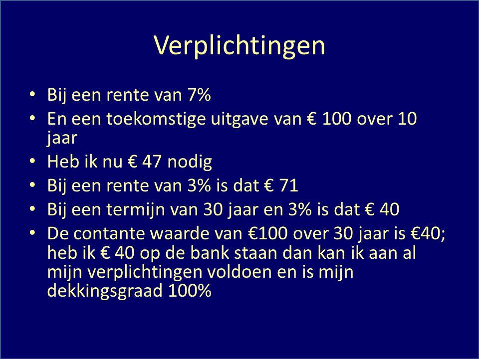 Verplichtingen Bij een rente van 7% En een toekomstige uitgave van € 100 over 10 jaar Heb ik nu € 47 nodig Bij een rente van 3% is dat € 71 Bij een te