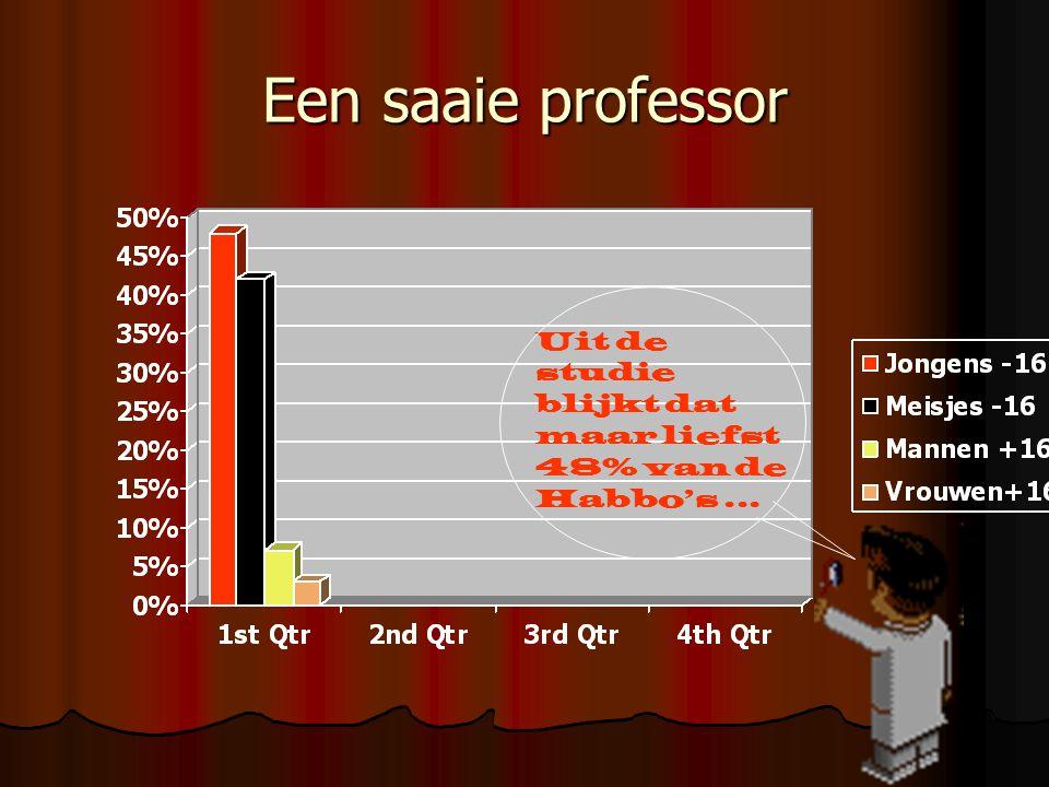 Een saaie professor Uit de studie blijkt dat maar liefst 48% van de Habbo's...