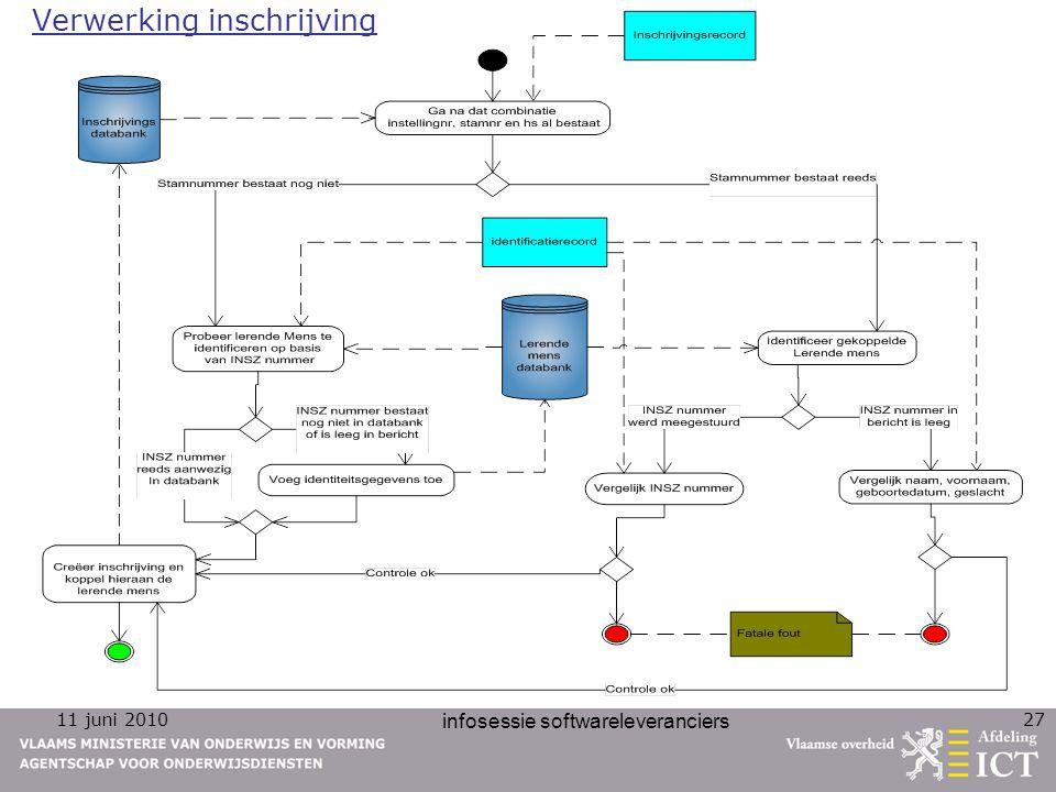 11 juni 2010 infosessie softwareleveranciers 27 Verwerking inschrijving