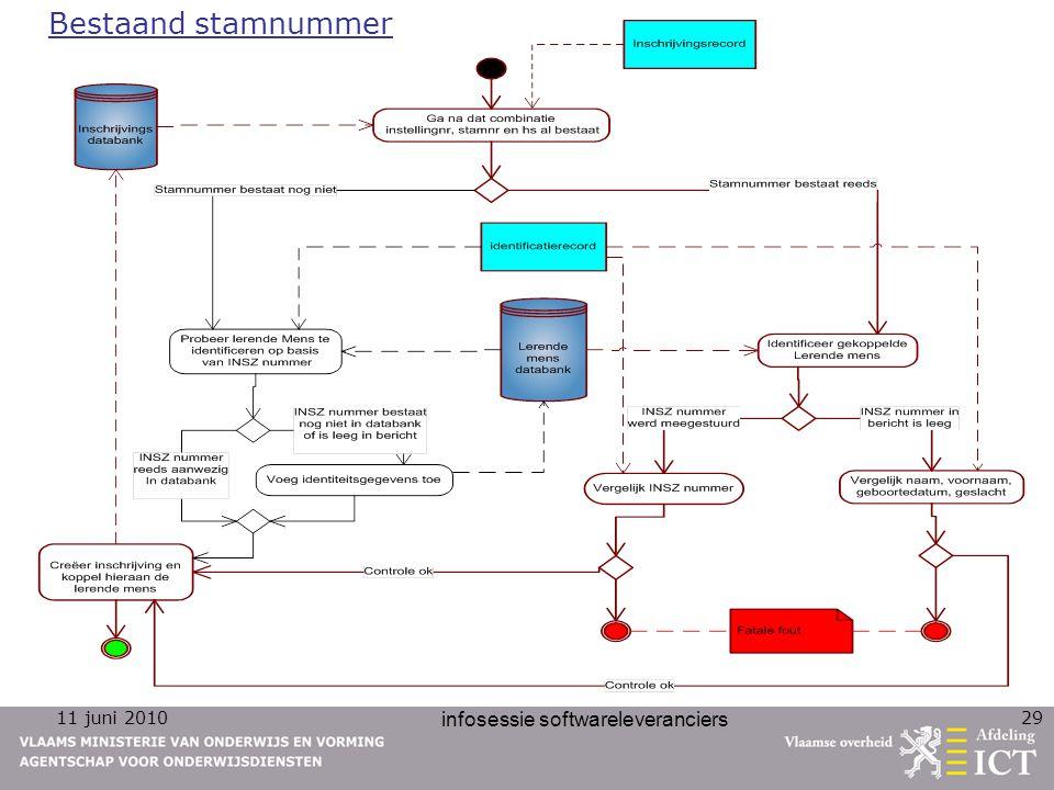 11 juni 2010 infosessie softwareleveranciers 29 Bestaand stamnummer
