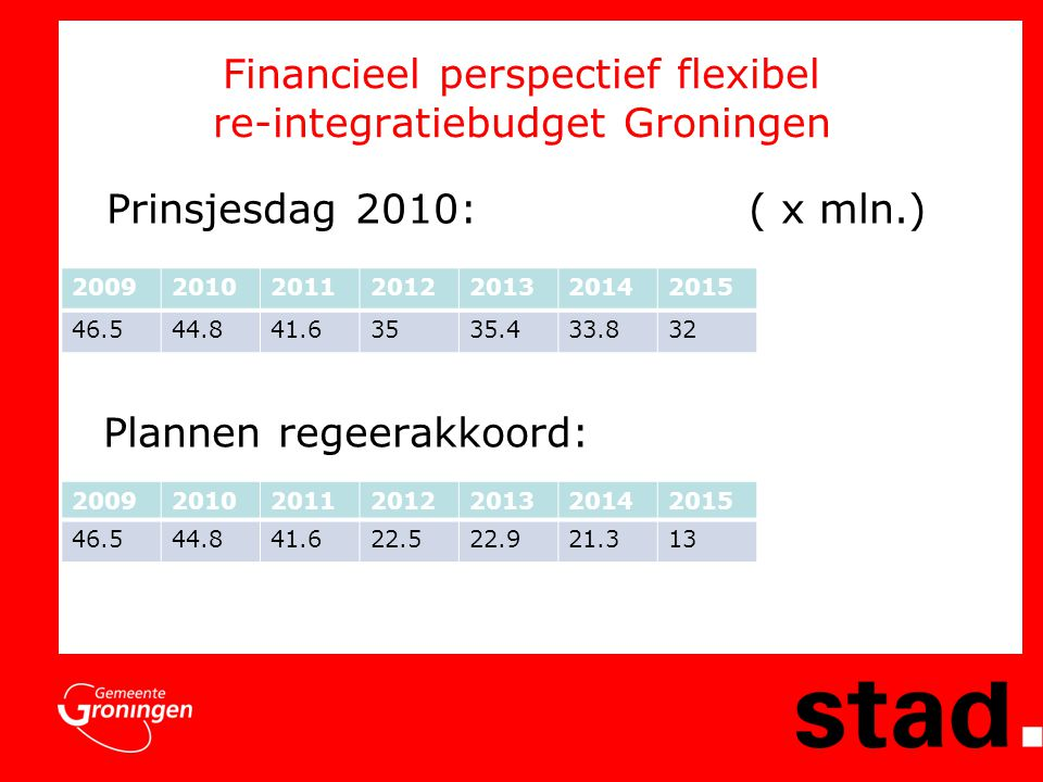Financieel perspectief flexibel re-integratiebudget Groningen Prinsjesdag 2010: ( x mln.) Plannen regeerakkoord: 2009201020112012201320142015 46.544.841.622.522.921.313 2009201020112012201320142015 46.544.841.63535.433.832