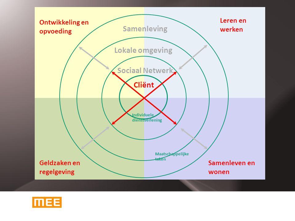 Cliënten MEE (5000 in Drenthe, jaarlijks ca.