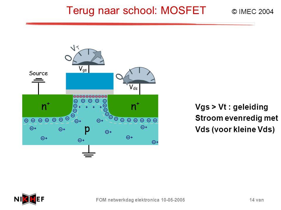 FOM netwerkdag elektronica 10-05-200514 van Terug naar school: MOSFET © IMEC 2004 Vgs > Vt : geleiding Stroom evenredig met Vds (voor kleine Vds)