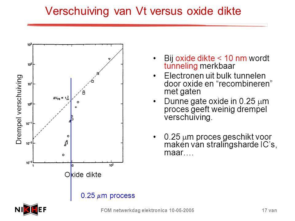 FOM netwerkdag elektronica 10-05-200517 van Verschuiving van Vt versus oxide dikte Bij oxide dikte < 10 nm wordt tunneling merkbaar Electronen uit bul
