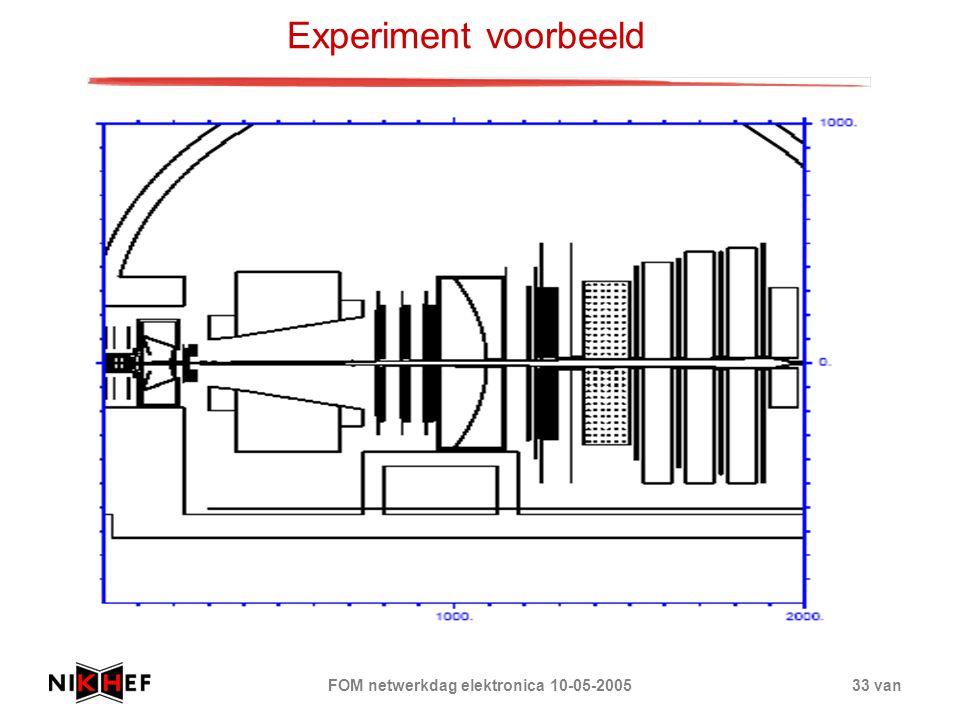 FOM netwerkdag elektronica 10-05-200533 van Experiment voorbeeld