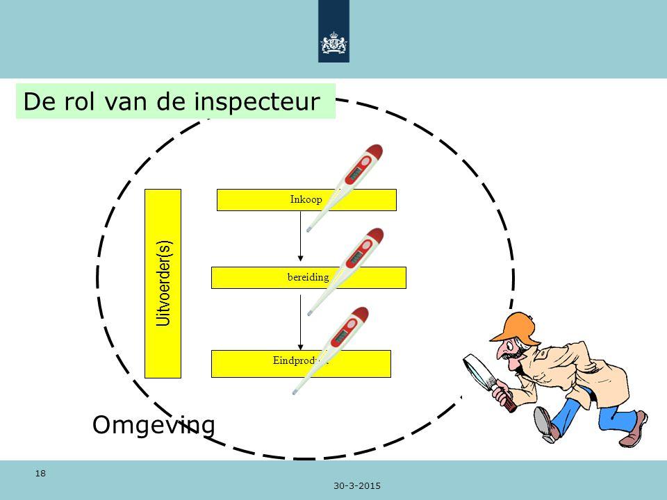 30-3-2015 18 Inkoop bereiding Eindproduct Uitvoerder(s) Omgeving De rol van de inspecteur