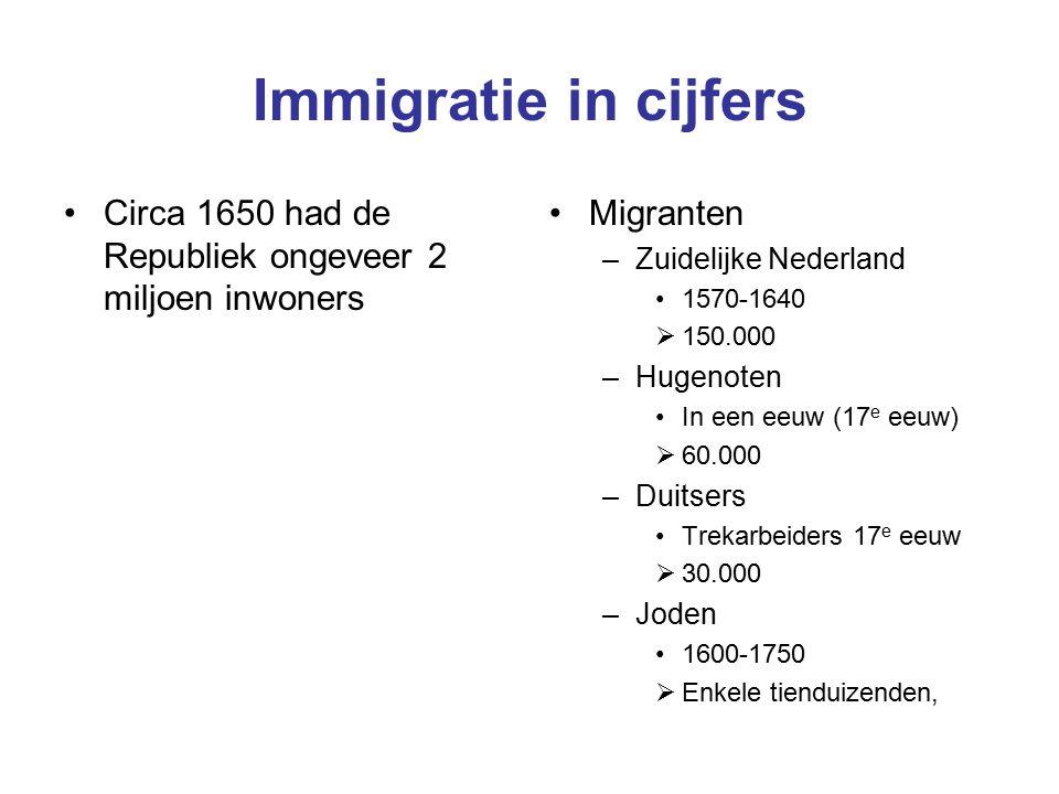 Immigratie in cijfers Circa 1650 had de Republiek ongeveer 2 miljoen inwoners Migranten –Zuidelijke Nederland 1570-1640  150.000 –Hugenoten In een eeuw (17 e eeuw)  60.000 –Duitsers Trekarbeiders 17 e eeuw  30.000 –Joden 1600-1750  Enkele tienduizenden,