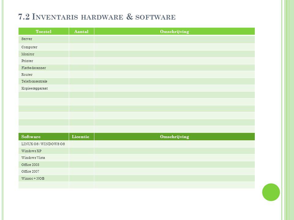7.2 I NVENTARIS HARDWARE & SOFTWARE ToestelAantalOmschrijving Server Computer Monitor Printer Flatbedscanner Router Telefooncentrale Kopieerapparaat S