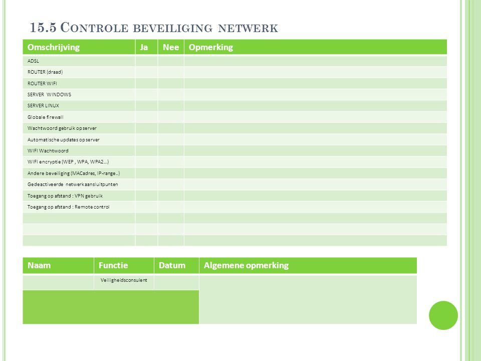 15.5 C ONTROLE BEVEILIGING NETWERK OmschrijvingJaNeeOpmerking ADSL ROUTER (draad) ROUTER WIFI SERVER WINDOWS SERVER LINUX Globale firewall Wachtwoord