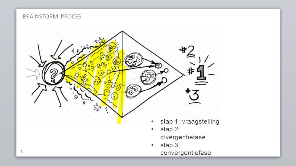 BRAINSTORM PROCES 3 stap 1: vraagstelling stap 2: divergentiefase stap 3: convergentiefase