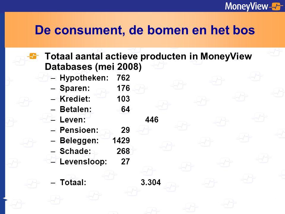 De consument, de bomen en het bos Totaal aantal actieve producten in MoneyView Databases (mei 2008) –Hypotheken: 762 –Sparen: 176 –Krediet: 103 –Betalen: 64 –Leven: 446 –Pensioen: 29 –Beleggen: 1429 –Schade: 268 –Levensloop: 27 –Totaal:3.304
