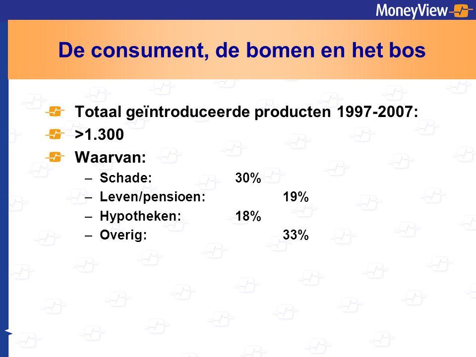 De consument, de bomen en het bos Totaal geïntroduceerde producten 1997-2007: >1.300 Waarvan: –Schade: 30% –Leven/pensioen:19% –Hypotheken:18% –Overig:33%