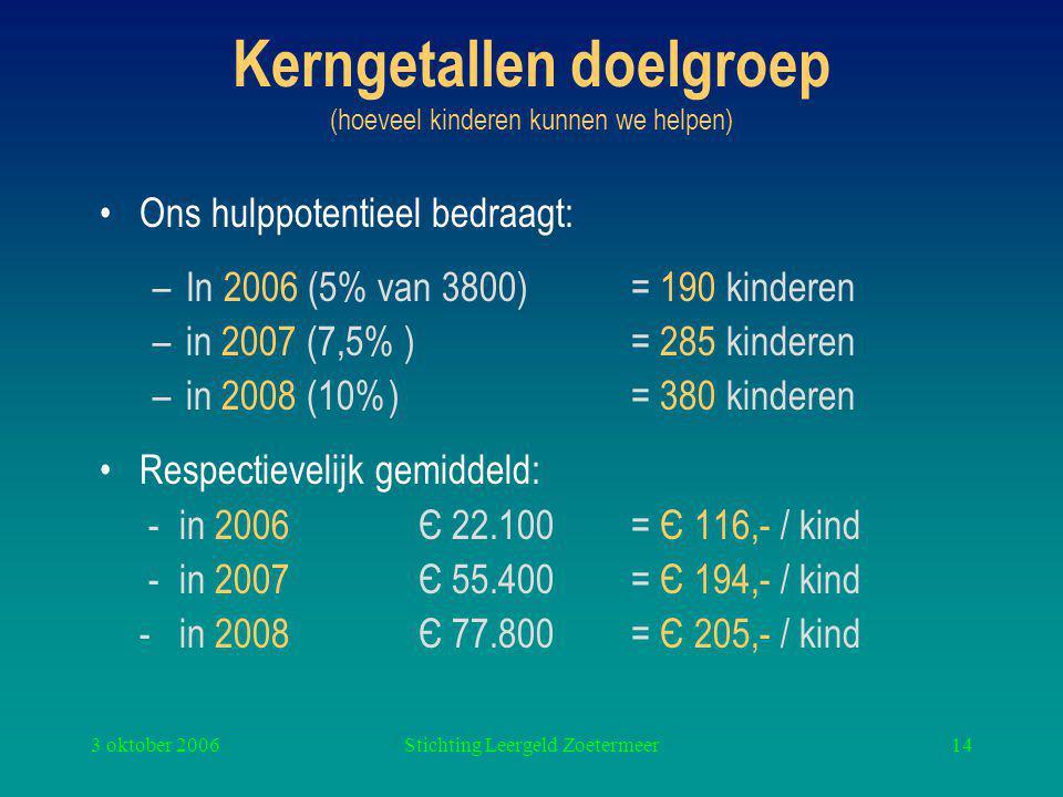 3 oktober 2006Stichting Leergeld Zoetermeer14 Kerngetallen doelgroep (hoeveel kinderen kunnen we helpen) Ons hulppotentieel bedraagt: –In 2006 (5% van 3800)= 190 kinderen –in 2007 (7,5% ) = 285 kinderen –in 2008 (10%) = 380 kinderen Respectievelijk gemiddeld: - in 2006 Є 22.100 = Є 116,- / kind - in 2007Є 55.400 = Є 194,- / kind - in 2008Є 77.800 = Є 205,- / kind
