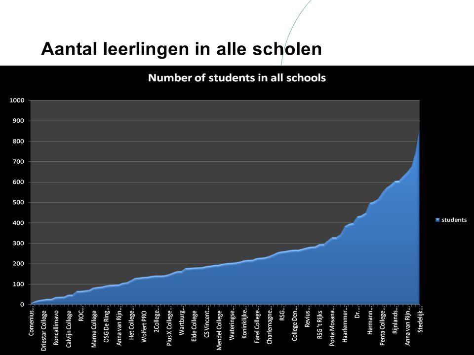 Aantal leerlingen in alle scholen
