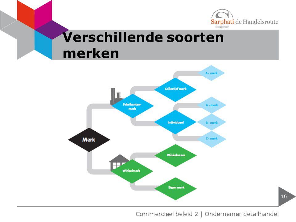 Verschillende soorten merken 16 Commercieel beleid 2   Ondernemer detailhandel