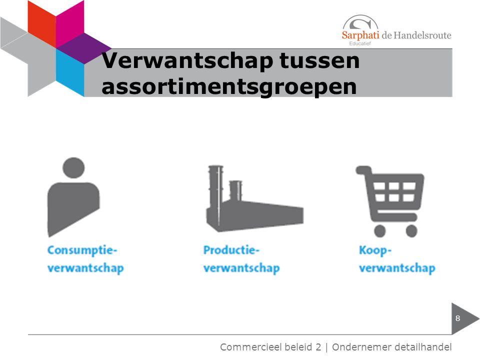 Verwantschap tussen assortimentsgroepen 8 Commercieel beleid 2   Ondernemer detailhandel
