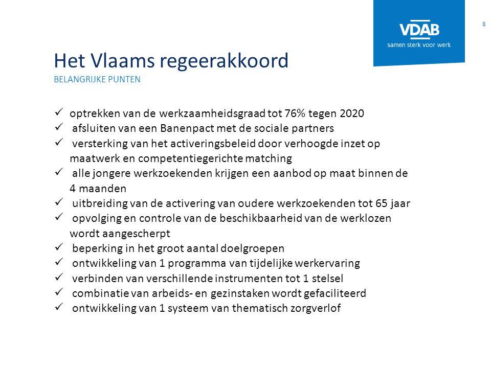 Het Vlaams regeerakkoord BELANGRIJKE PUNTEN optrekken van de werkzaamheidsgraad tot 76% tegen 2020 afsluiten van een Banenpact met de sociale partners