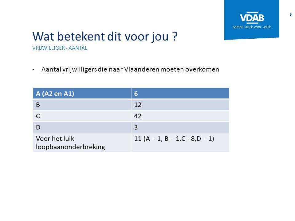 Wat betekent dit voor jou ? VRIJWILLIGER - AANTAL -Aantal vrijwilligers die naar Vlaanderen moeten overkomen 9
