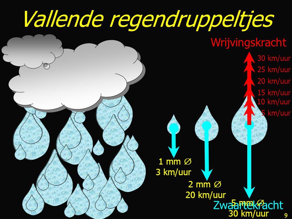 9 Zwaartekracht Wrijvingskracht Vallende regendruppeltjes 1 mm  3 km/uur 2 mm  20 km/uur 5 mm  30 km/uur 5 km/uur 15 km/uur 20 km/uur 25 km/uur 30 km/uur 10 km/uur