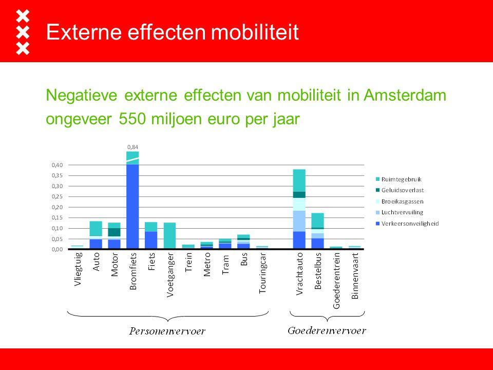 Het advies- en ingenieursbureau van Amsterdam Externe effecten mobiliteit Negatieve externe effecten van mobiliteit in Amsterdam ongeveer 550 miljoen