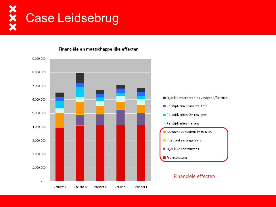 Het advies- en ingenieursbureau van Amsterdam Case Leidsebrug Financiële effecten