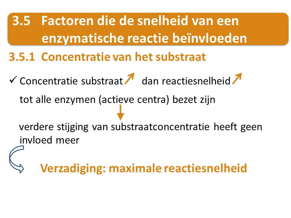 3.5.1 Concentratie van het substraat Concentratie substraat dan reactiesnelheid tot alle enzymen (actieve centra) bezet zijn verdere stijging van subs