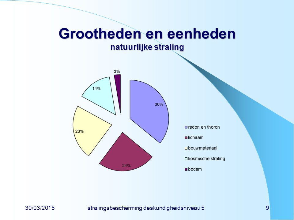 30/03/2015stralingsbescherming deskundigheidsniveau 59 Grootheden en eenheden natuurlijke straling