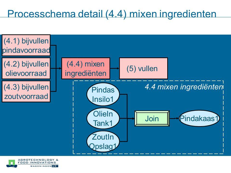 Processchema detail (4.4) mixen ingredienten ZoutIn Opslag1 Join Pindakaas1 (4.1) bijvullen pindavoorraad (4.2) bijvullen olievoorraad (4.3) bijvullen