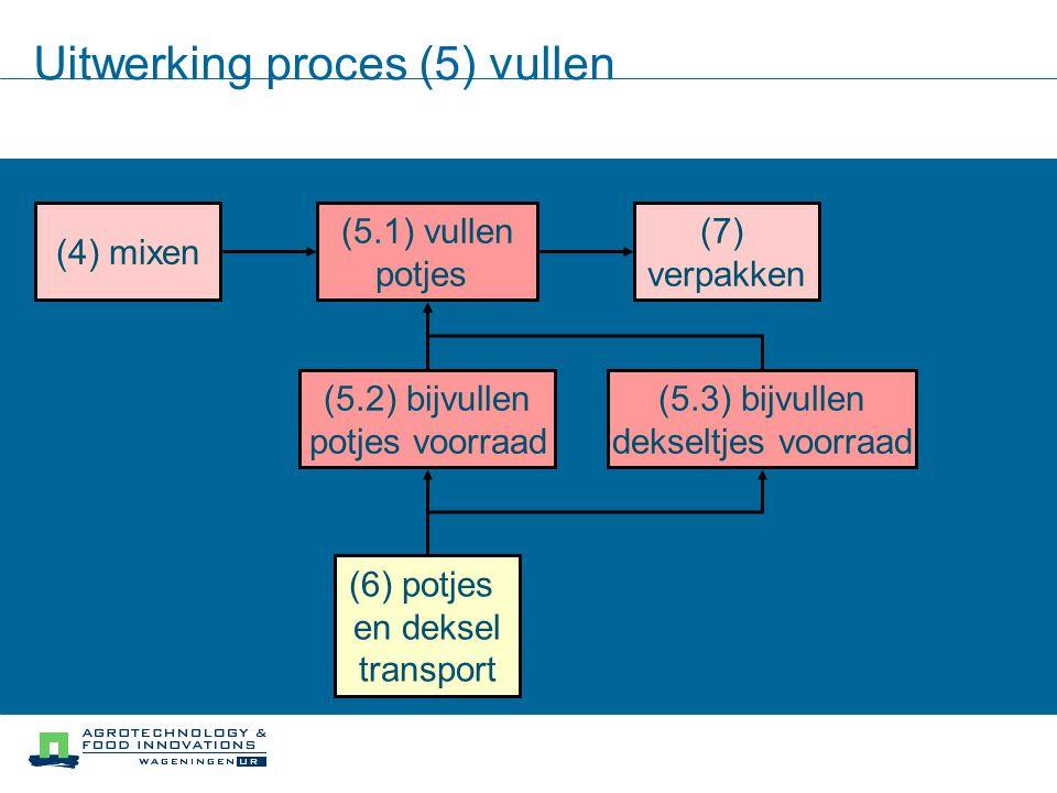 Uitwerking proces (5) vullen (5.1) vullen potjes (5.2) bijvullen potjes voorraad (4) mixen (6) potjes en deksel transport (7) verpakken (5.3) bijvulle