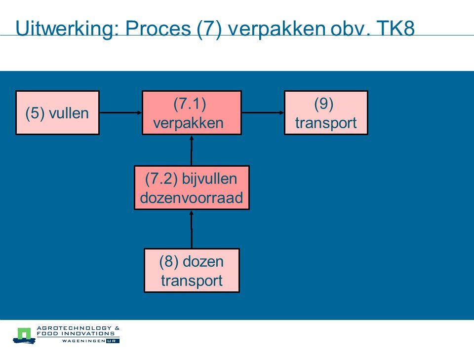 Uitwerking: Proces (7) verpakken obv. TK8 (7.1) verpakken (7.2) bijvullen dozenvoorraad (5) vullen (9) transport (8) dozen transport
