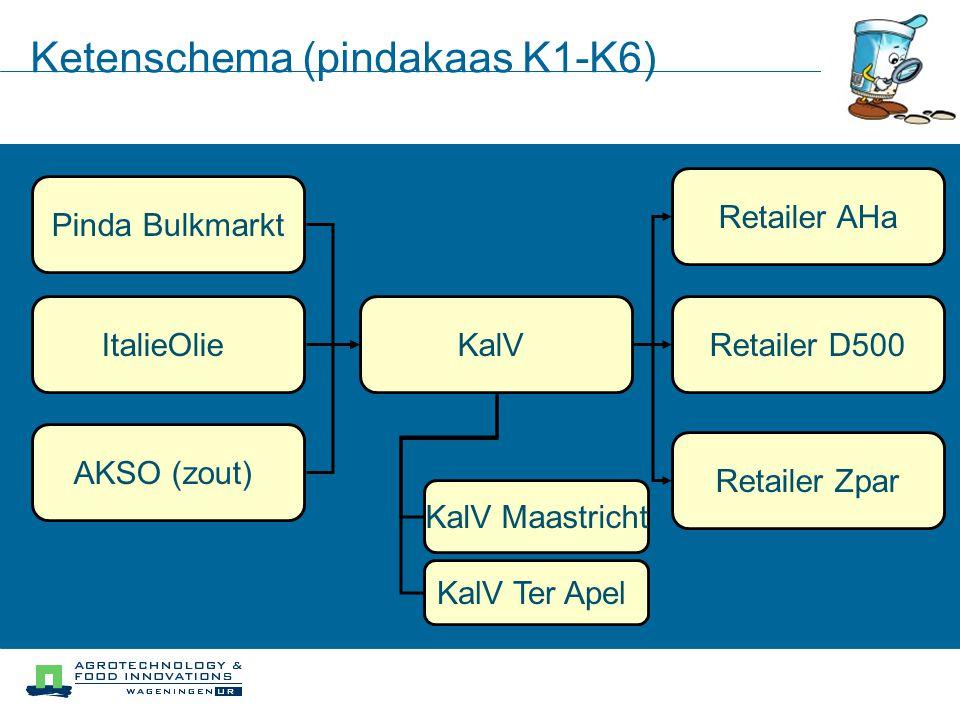 Processchema KalV fabriek Ter Apel (Pindakaas K2-K5) (2) olie transport (1) pinda transport (3) zout transport (4) mixing(5) vullen (7) verpakking (9) transport (6) potjes transport (8) verpakking transport