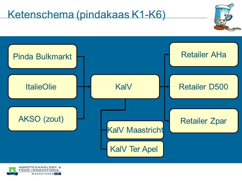 Ketenschema (pindakaas K1-K6) Pinda Bulkmarkt ItalieOlie AKSO (zout) KalV Retailer AHa Retailer D500 Retailer Zpar KalV Ter Apel KalV Maastricht