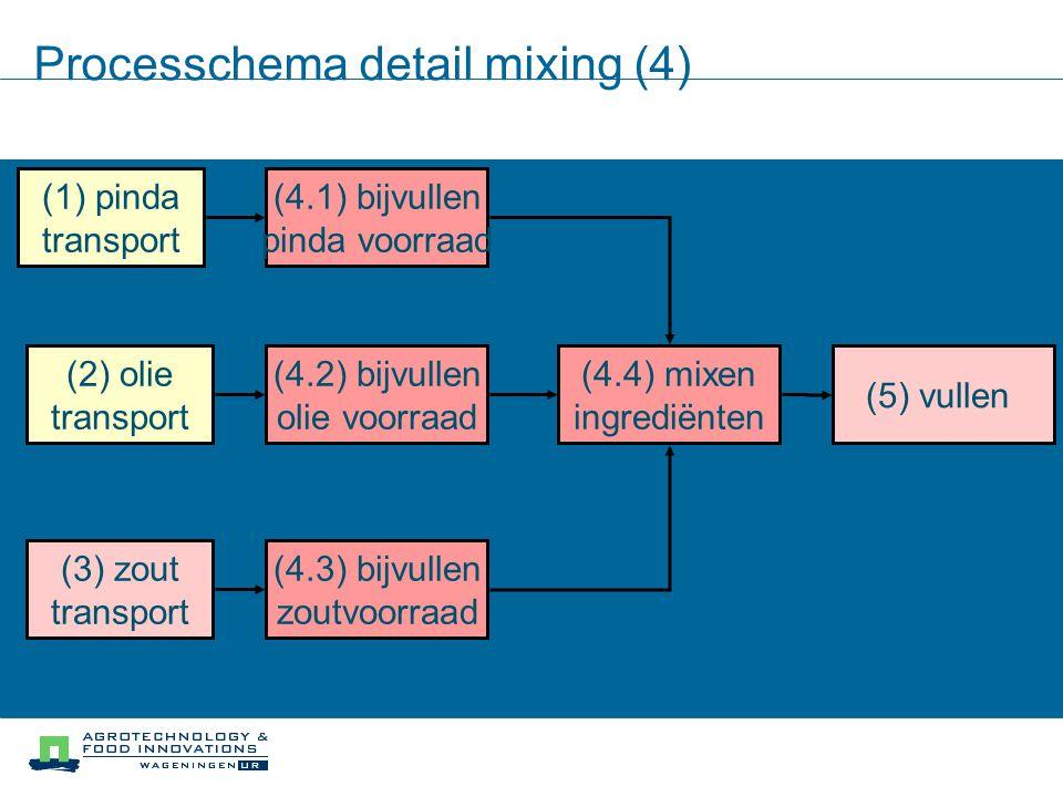 Processchema detail mixing (4) (2) olie transport (1) pinda transport (3) zout transport (4.1) bijvullen pinda voorraad (4.2) bijvullen olie voorraad