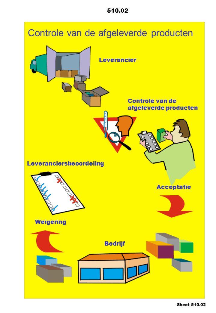 Controle van de afgeleverde producten Leverancier Leveranciersbeoordeling Acceptatie Weigering Bedrijf Controle van de afgeleverde producten 510.02 Sheet 510.02